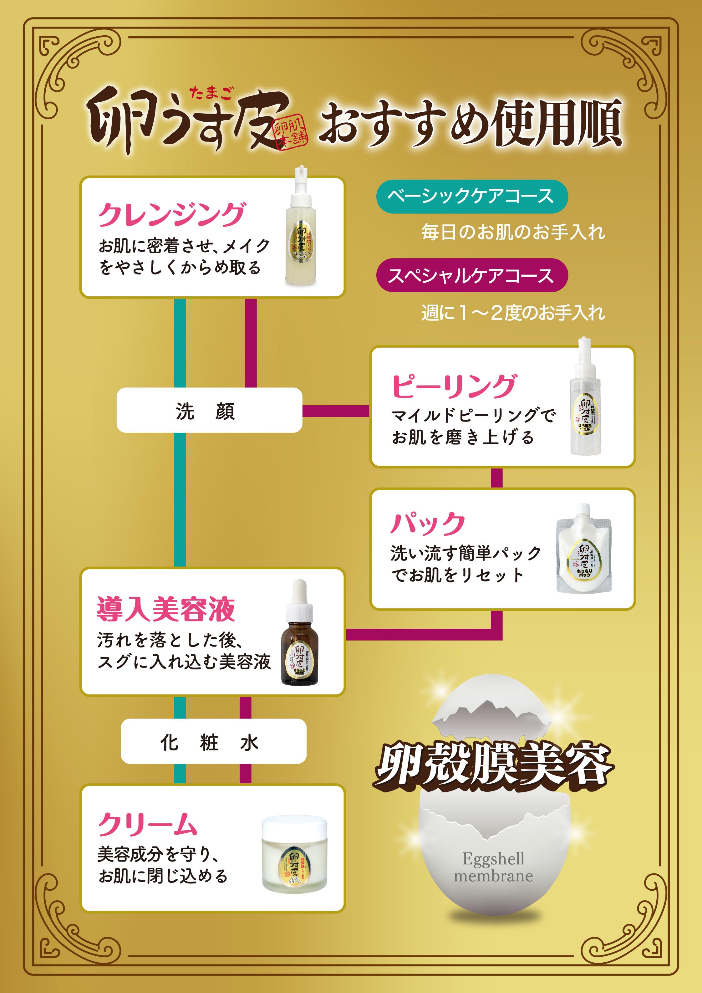 卵うす皮 おすすめ使用準備 ベーシックコース(毎日のお肌のお手入れ)スペシャルコース(週に1、2度のお手入れ)卵殻膜美容方法